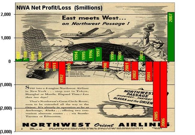 Northwest's profits and losses