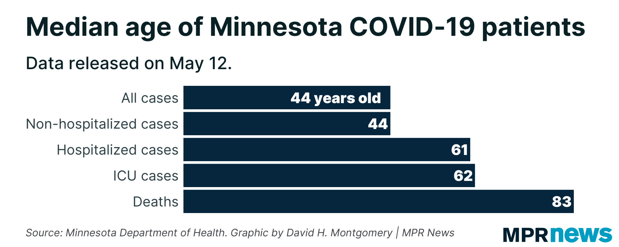 A graph showing the median age of Minnesota COVID-19 patients.