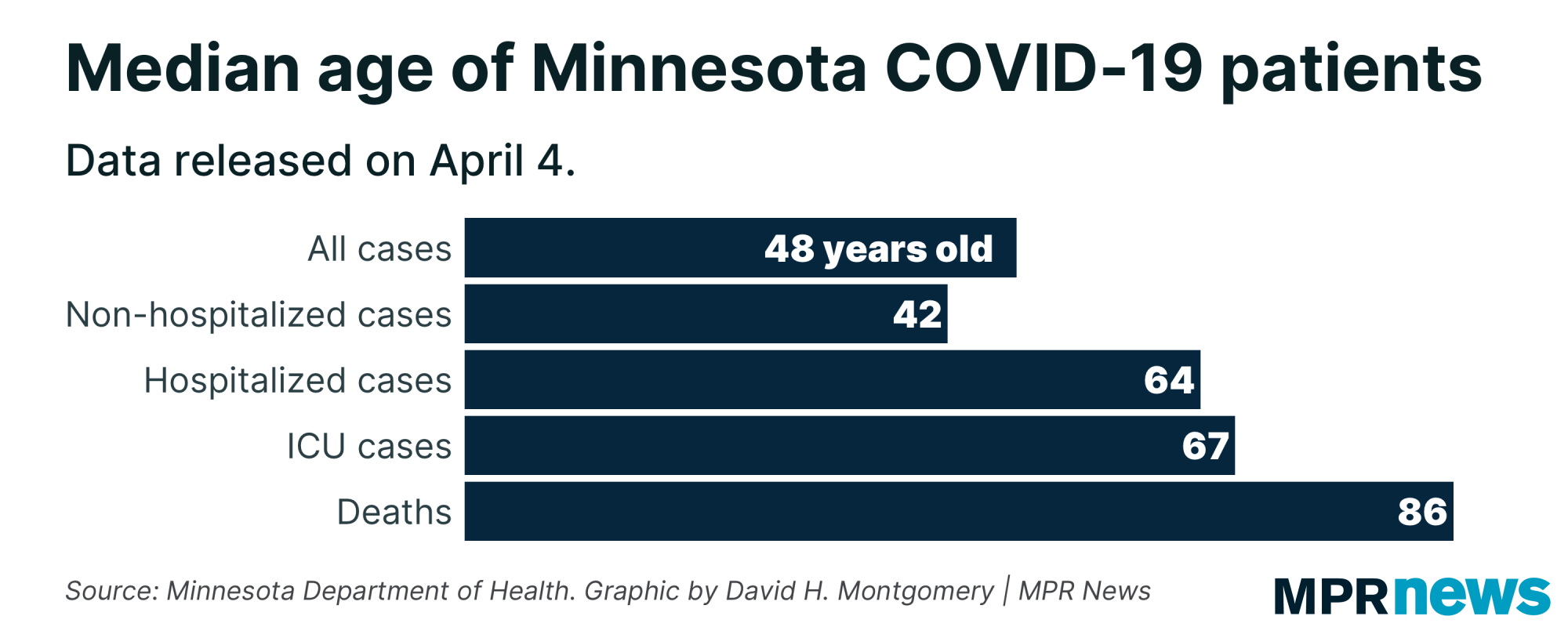 A graph showing the median age of Minnesota COVID-19 patients