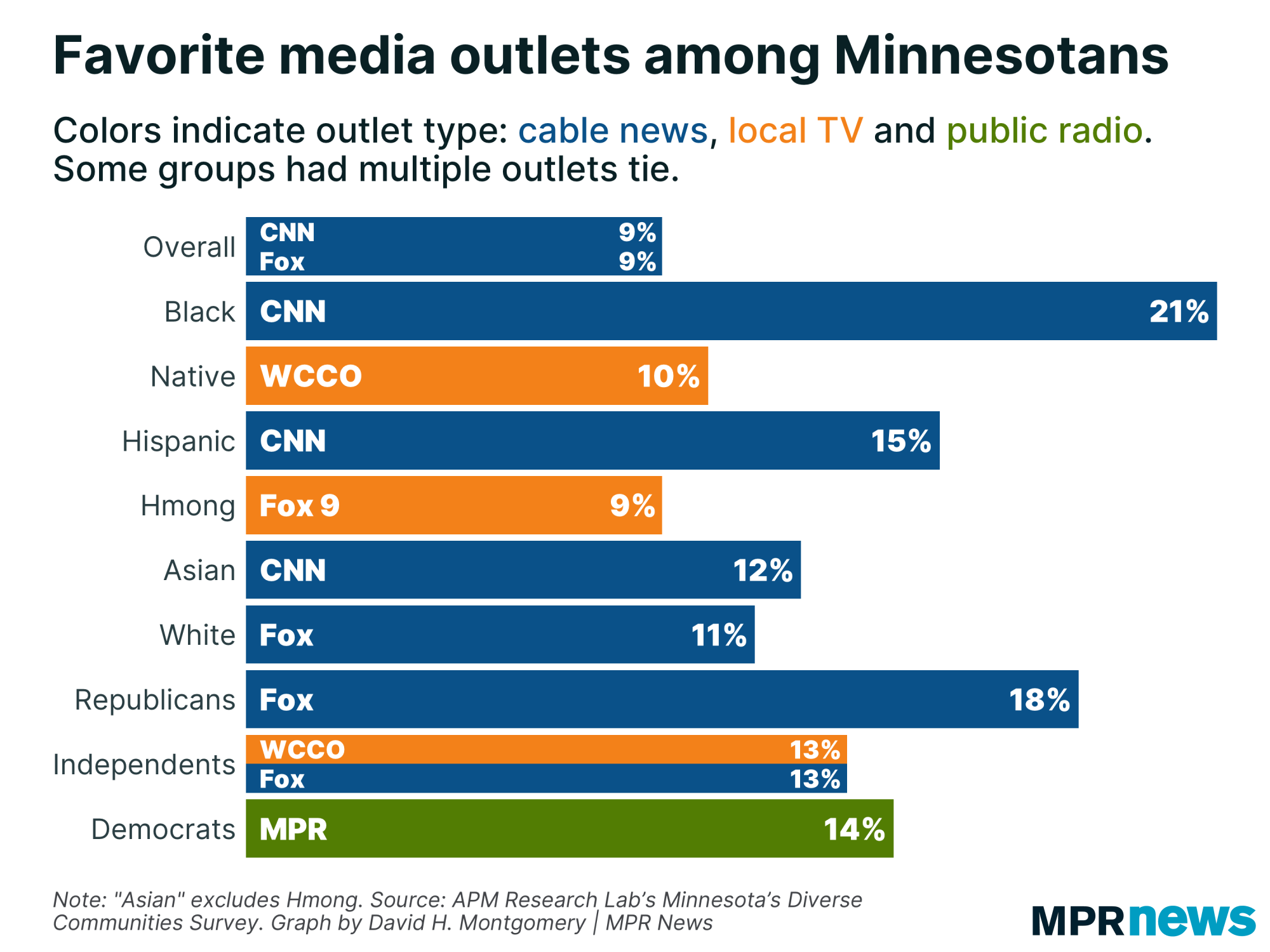 Graph of Minnesotans' favorite media outlets