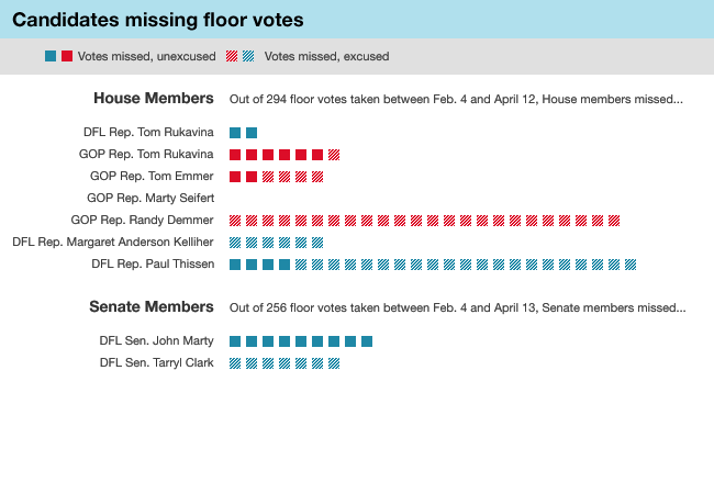 Graphic: Missed votes