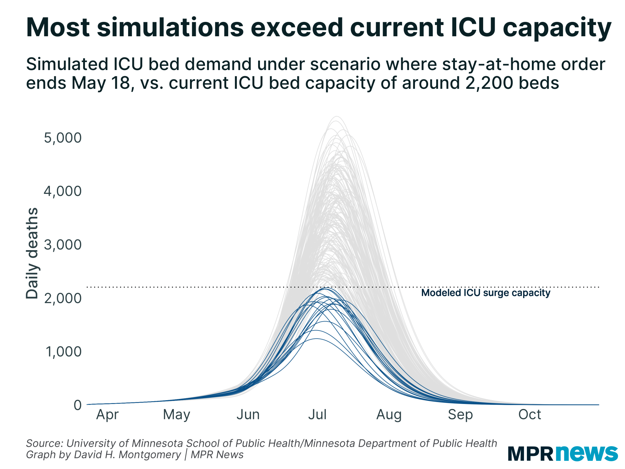 Minnesotas COVID-19 model predicts exceeding ICU capacity is likely