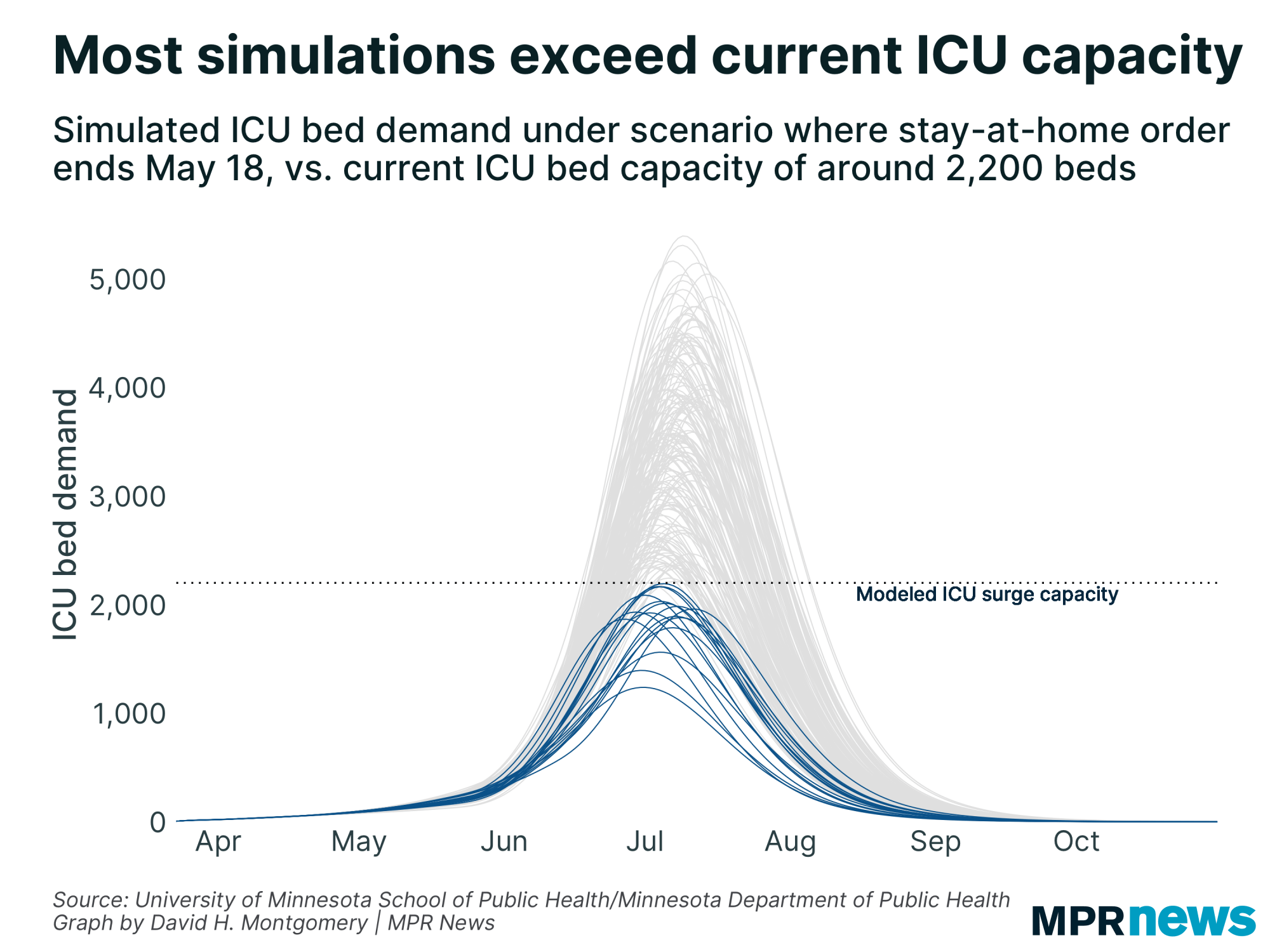 Minnesota's COVID-19 model predicts exceeding ICU capacity is likely.