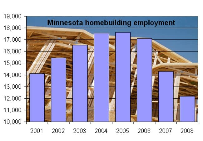 Residential Construction jobs