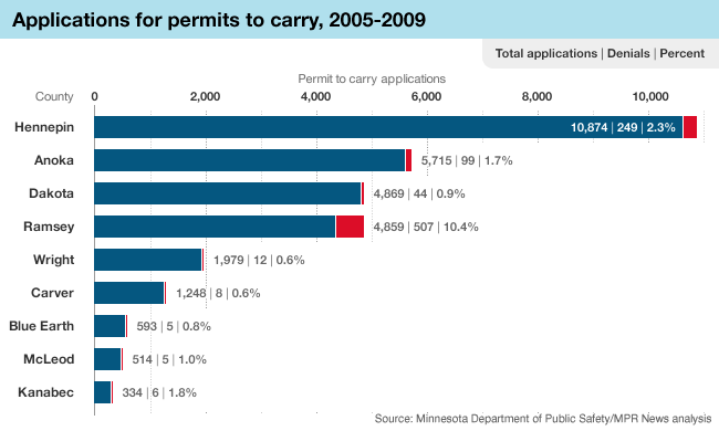 Graphic: Permit to carry applications