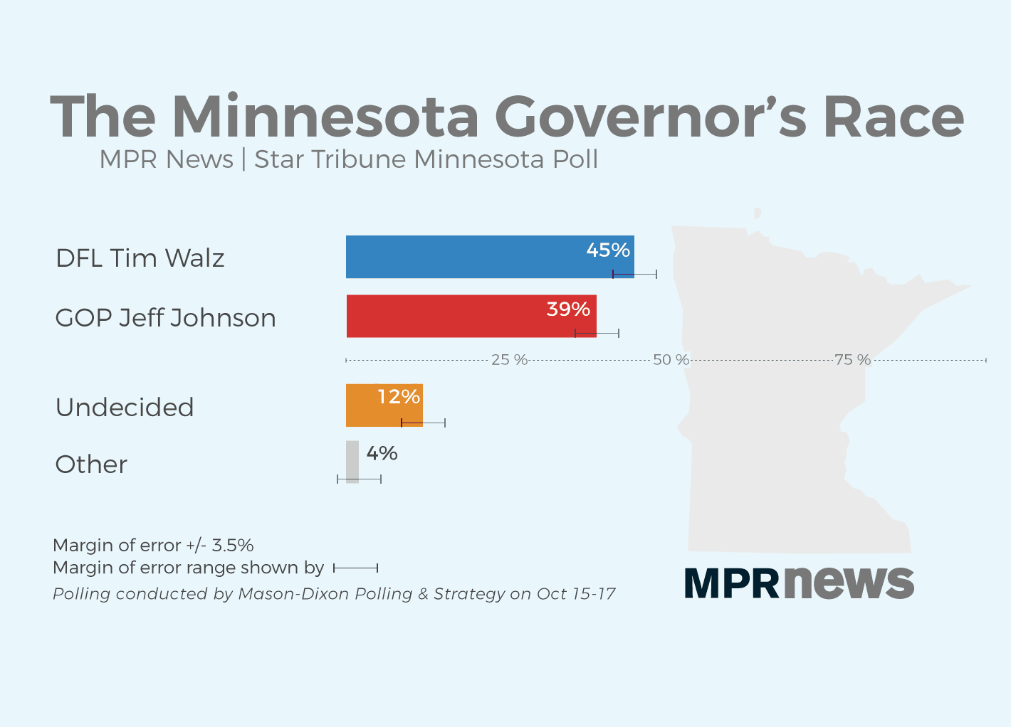 Walz maintains a lead over Johnson