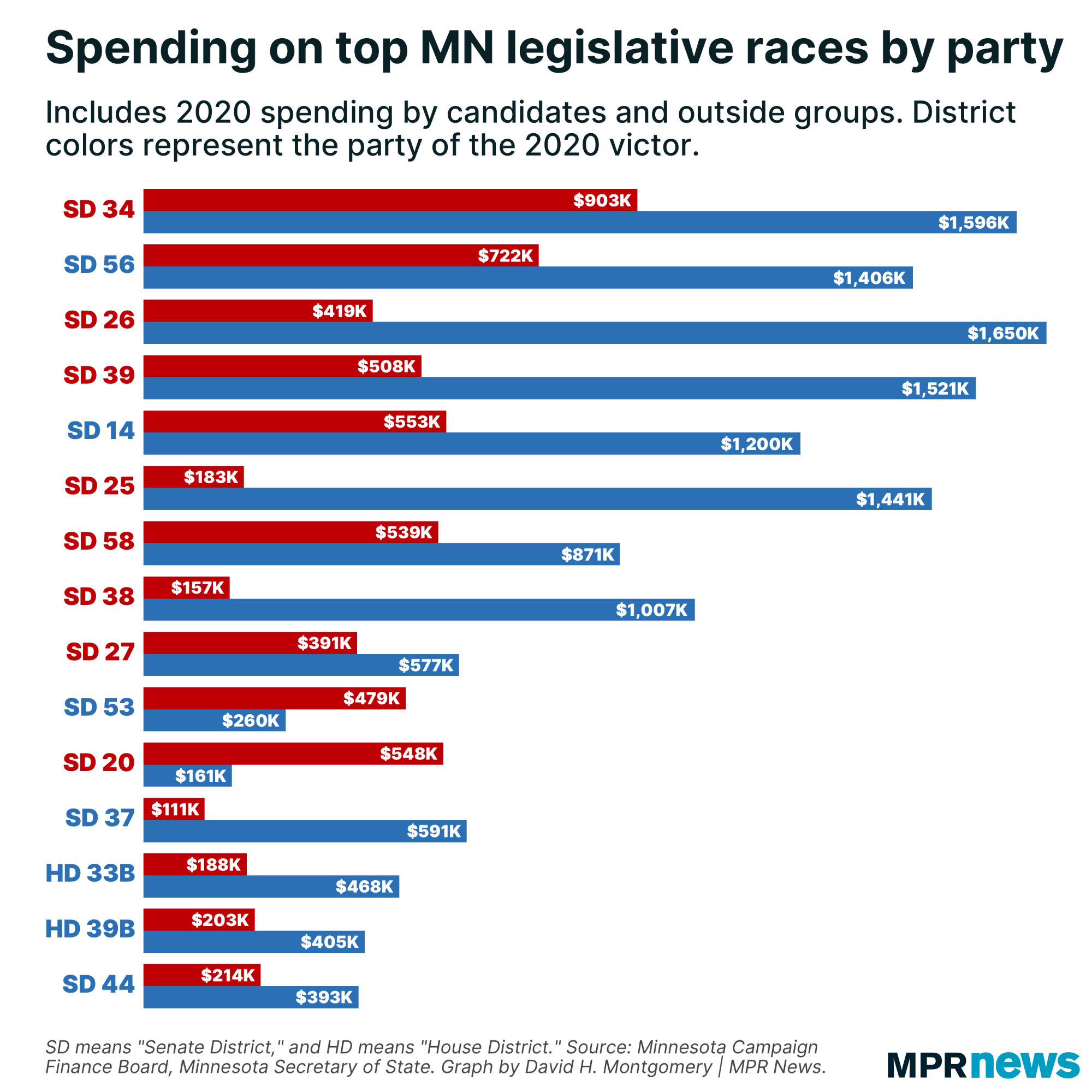 Graph of spending on top Minnesota legislative races by party