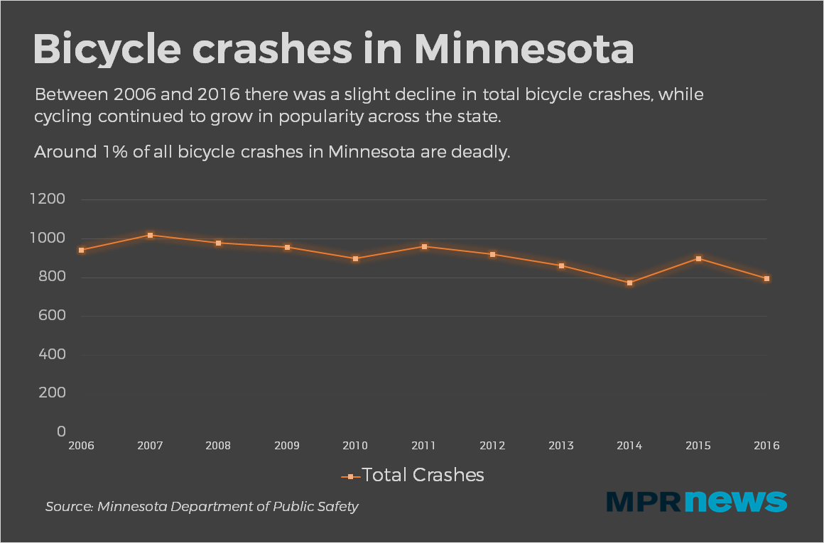 There has been a slight reduction in total bicycle crashes