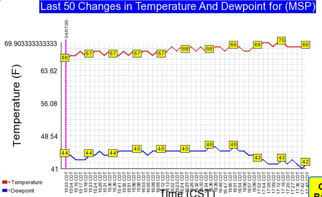 Temperature and dew point chart for the Twin Cities Tuesday