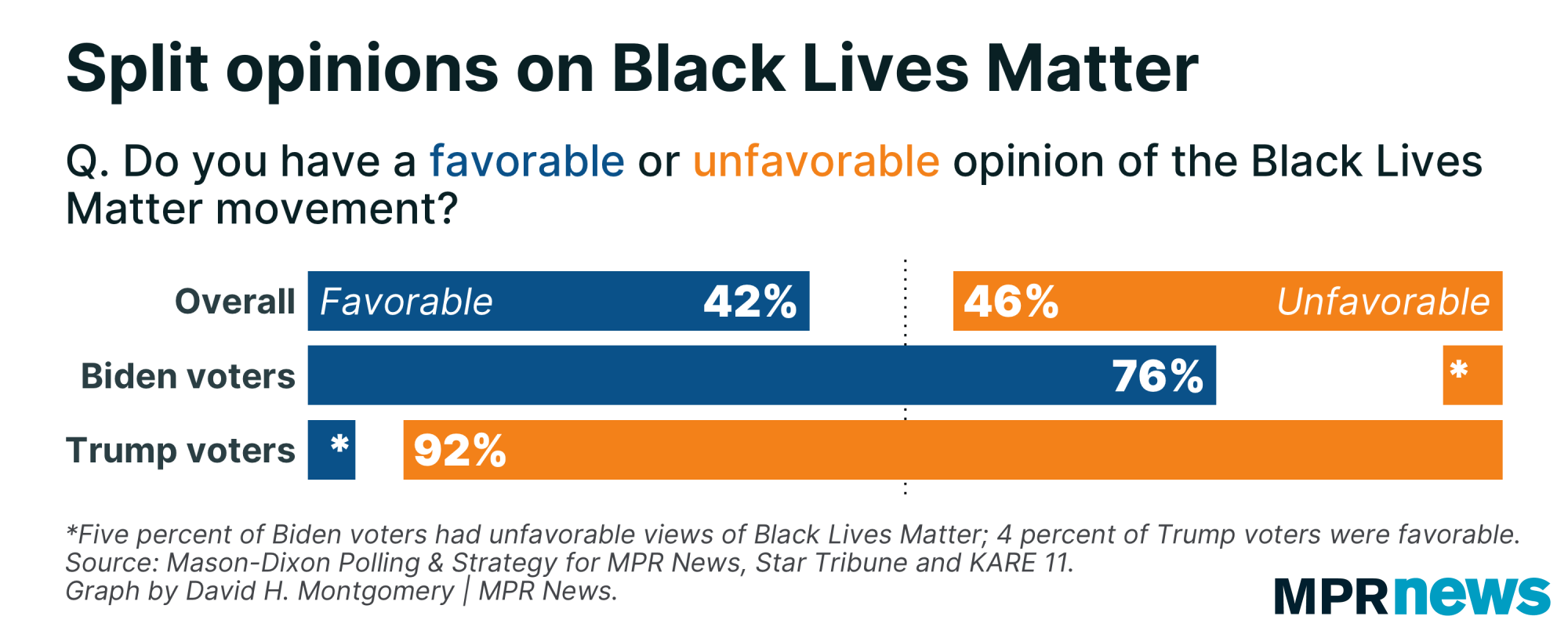Graph showing approval ratings for the Black Lives Matter movement