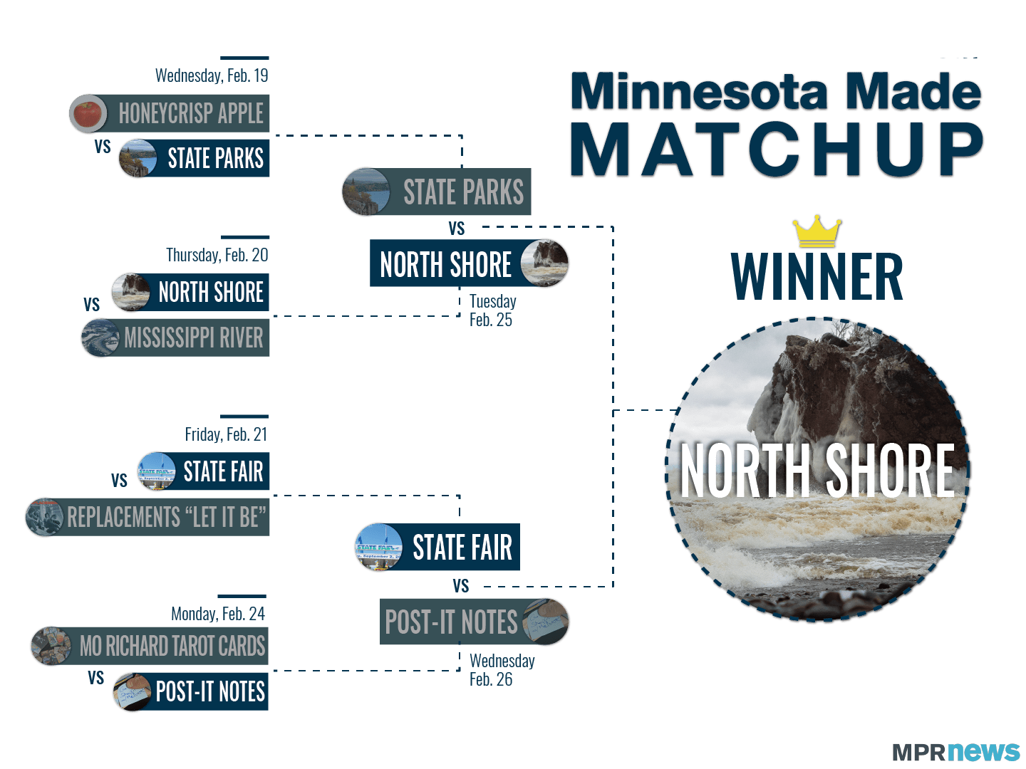 The North Shore is the winner of the Minnesota Made Matchup