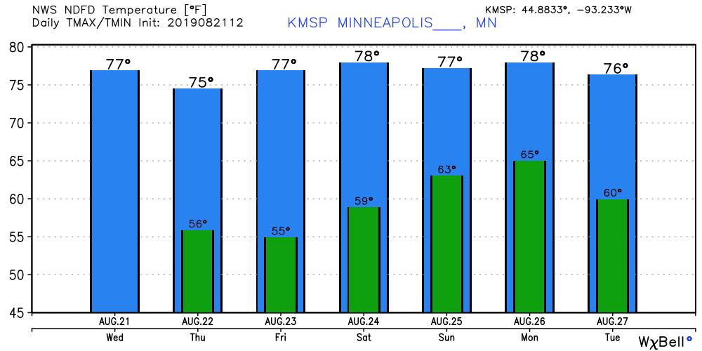 NOAA temperature forecast for Minneapolis