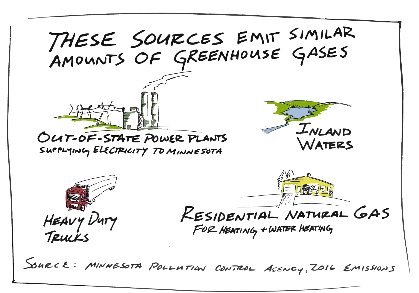 Each source contributes a similar amount of greenhouse gasses