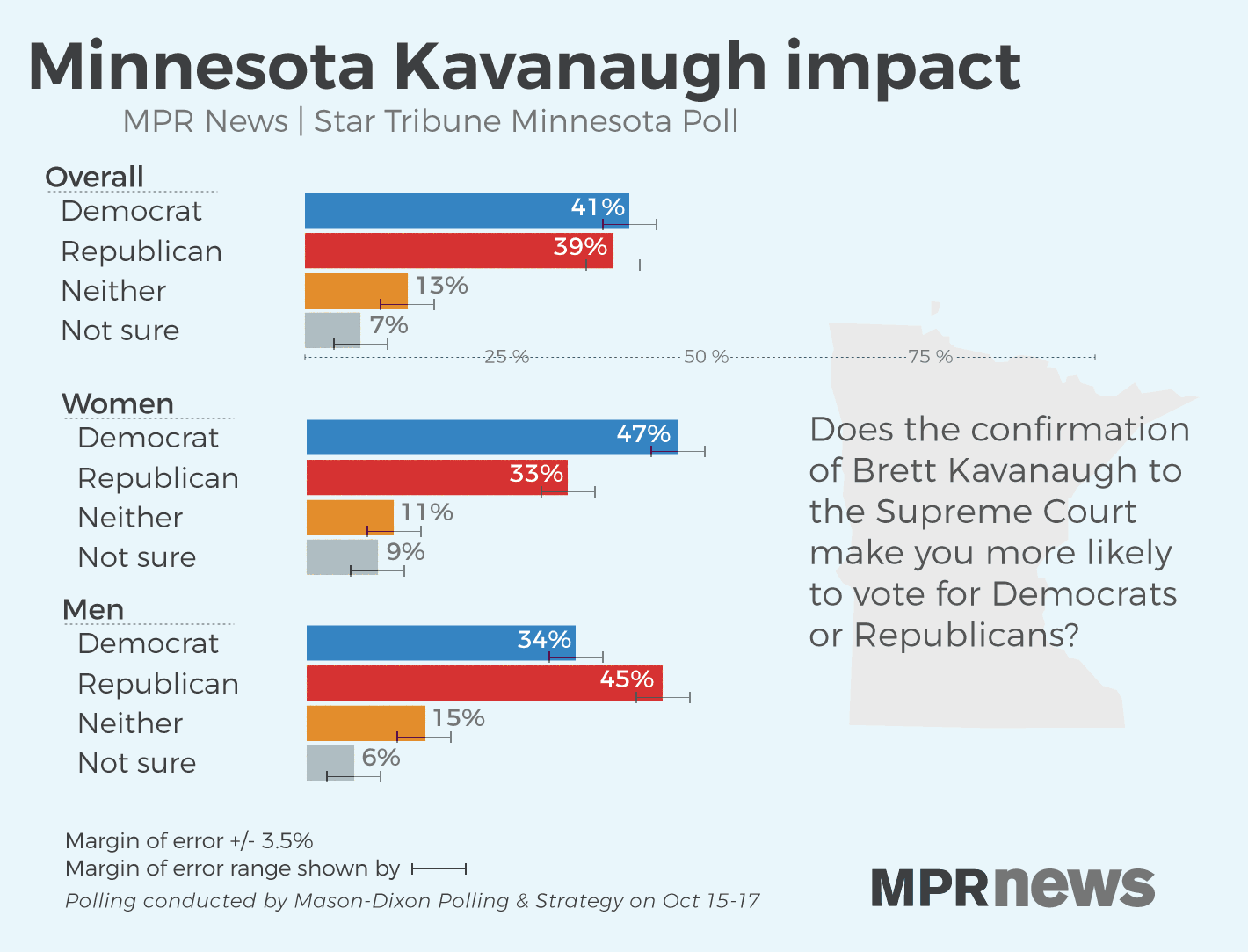 The confirmation of Kavanaugh exposed gender splits in party support.