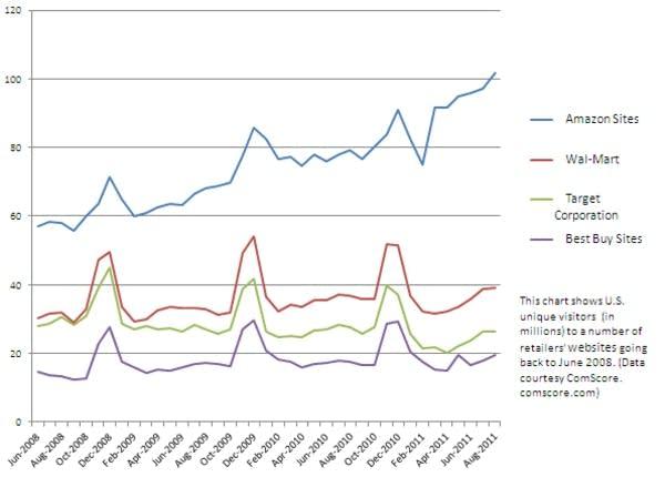 Retailer web traffic