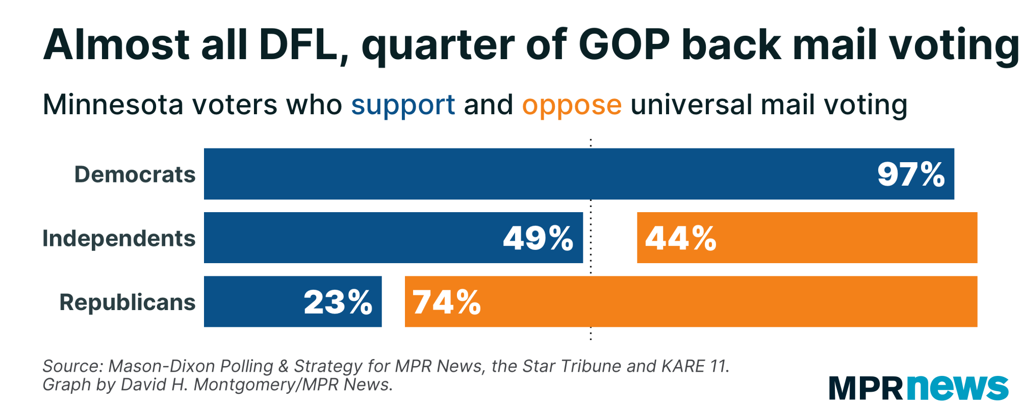 97% of DFL, 49% of independents and 23% of GOP back universal mail voting