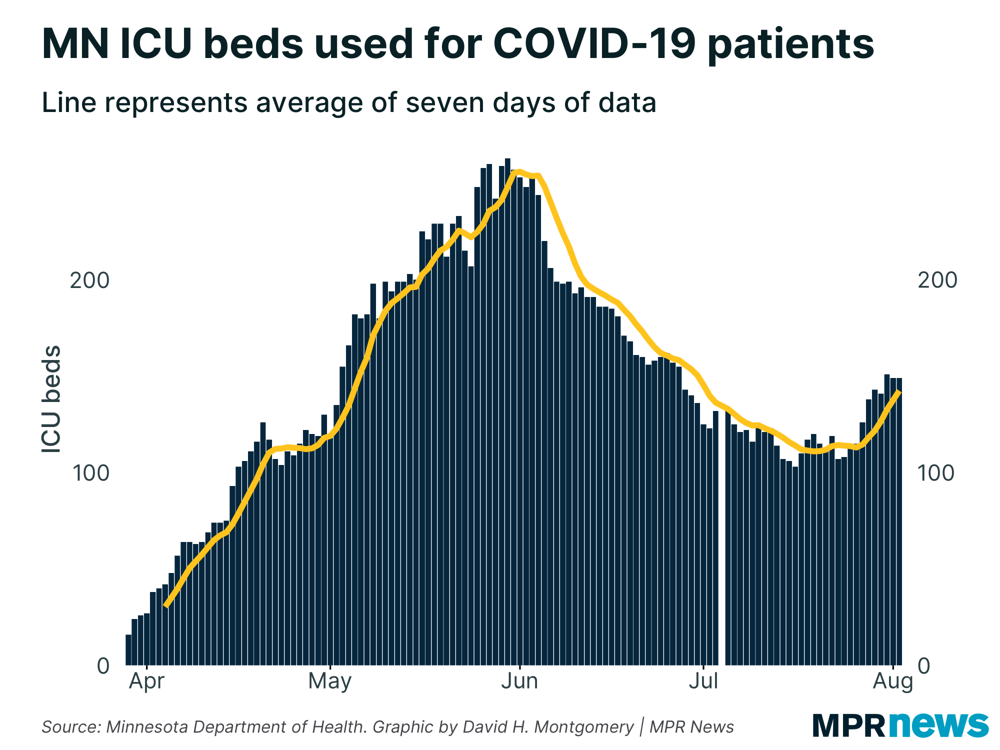 Minnesota ICU beds used for COVID-19 patients