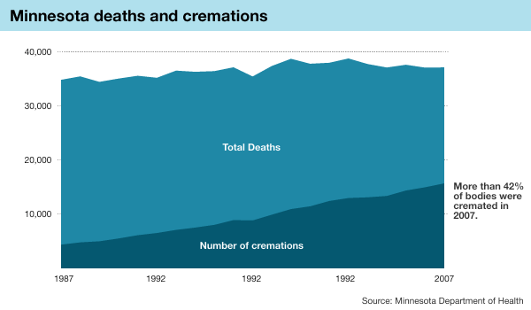 Graphic: Cremations in Minnesota