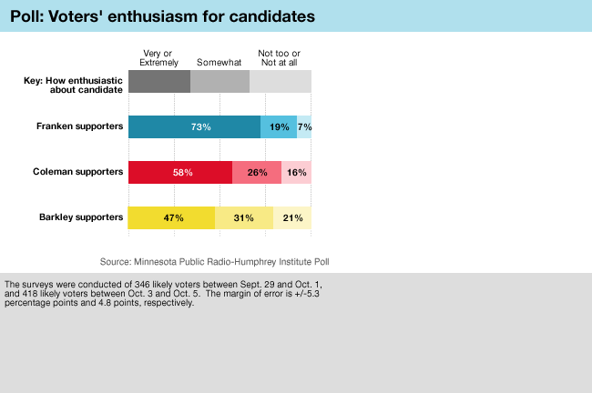 Graphic: Political enthusiasm