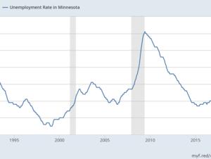 Minnesota seasonally adjusted unemployment rate through June 2017.
