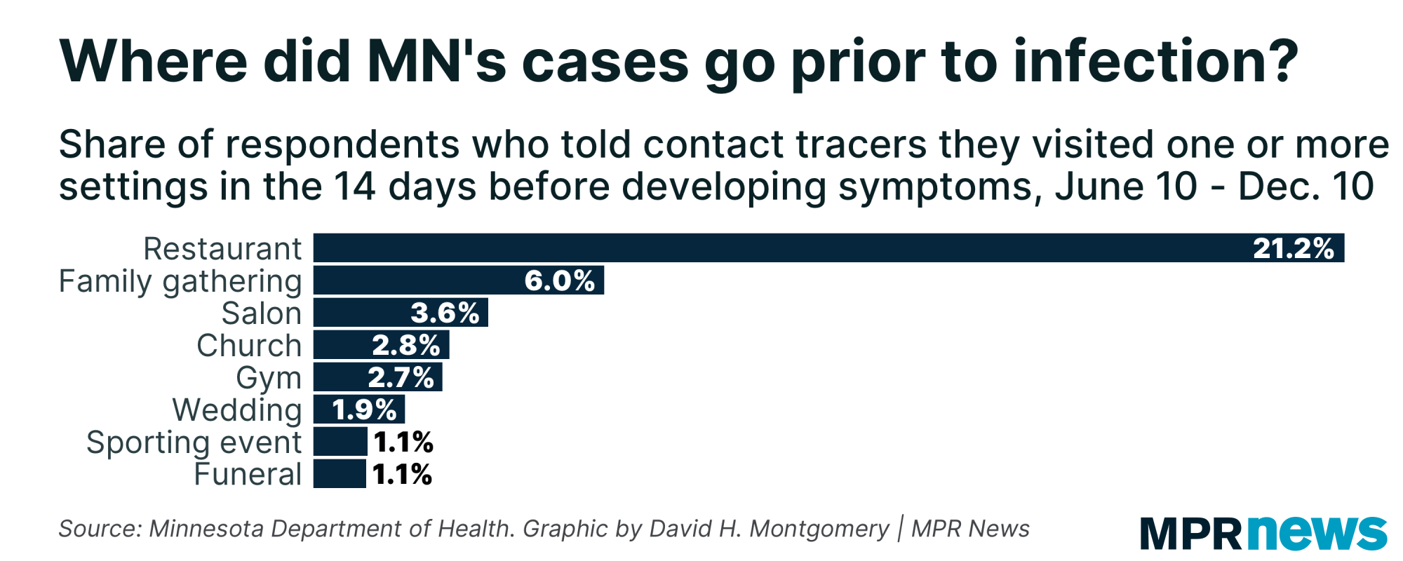 Graphic: Where did Minnesota's COVID-19 cases go prior to infection?