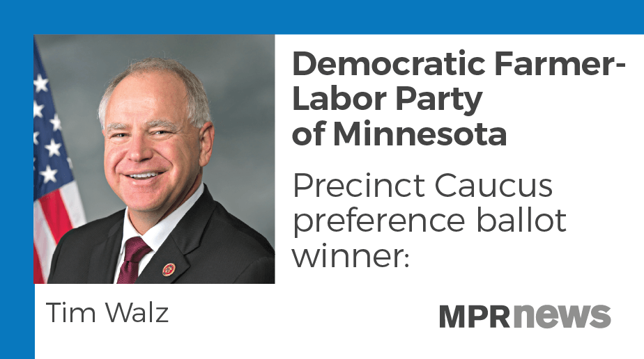 Rep Tim Walz won the gubernatorial straw poll conducted at DFL caucuses.