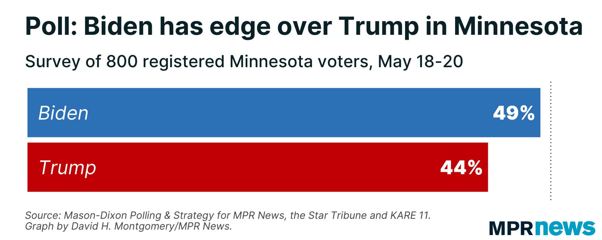 Support for Trump and Biden in Minnesota