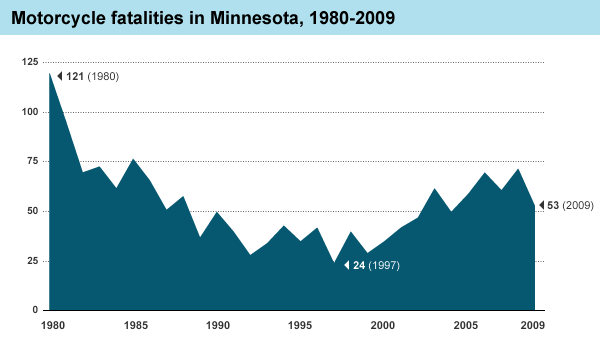 Graphic: Motorcycle fatalities in Minnesota