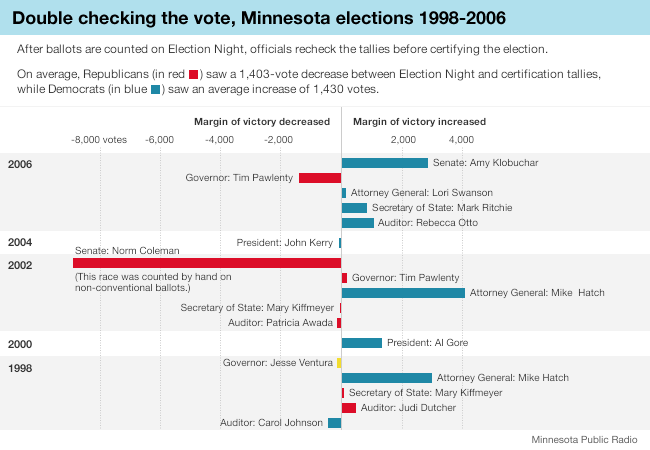 Graphic: Changing vote tallies