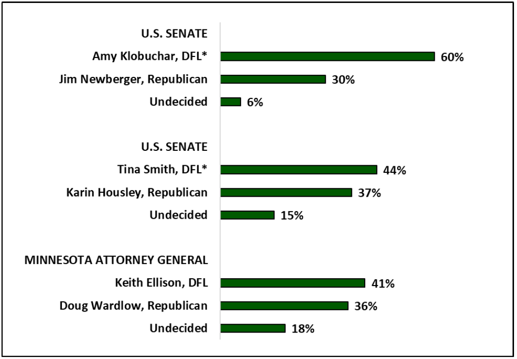 mn-poll-us-senate-mn-ag-likely-votes