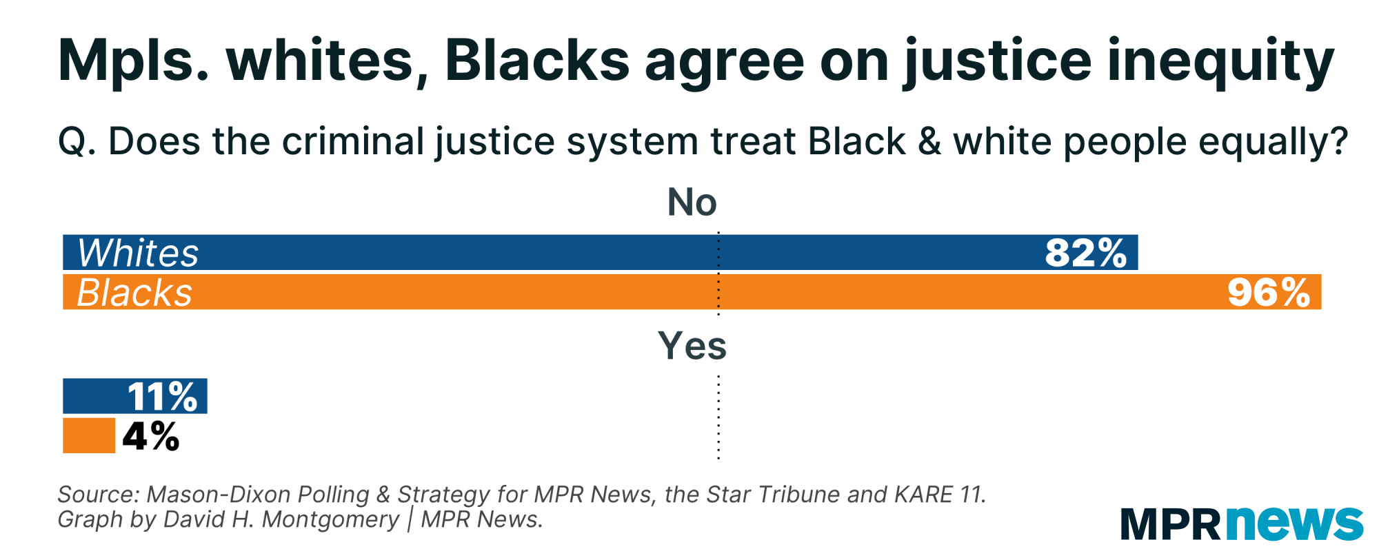 Black and white Minneapolis voters alike see racial inequity in justice.
