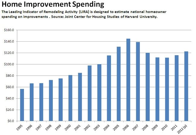Home improvement spending chart