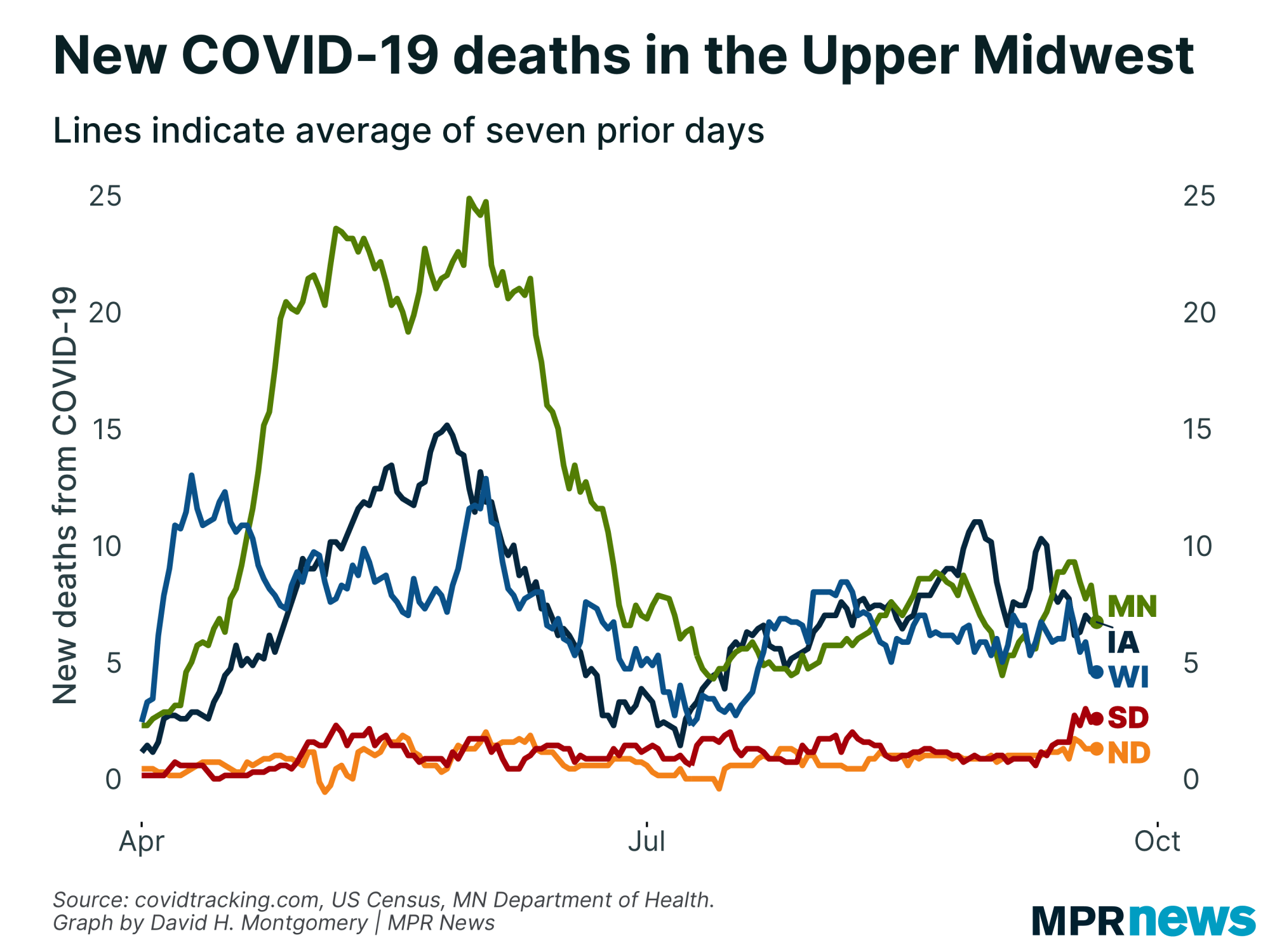 New COVID-19 deaths in the Upper Midwest