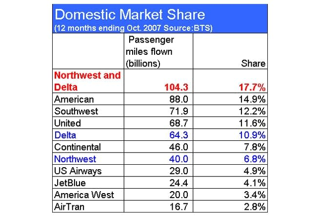 Domestic market share by passenger miles flown
