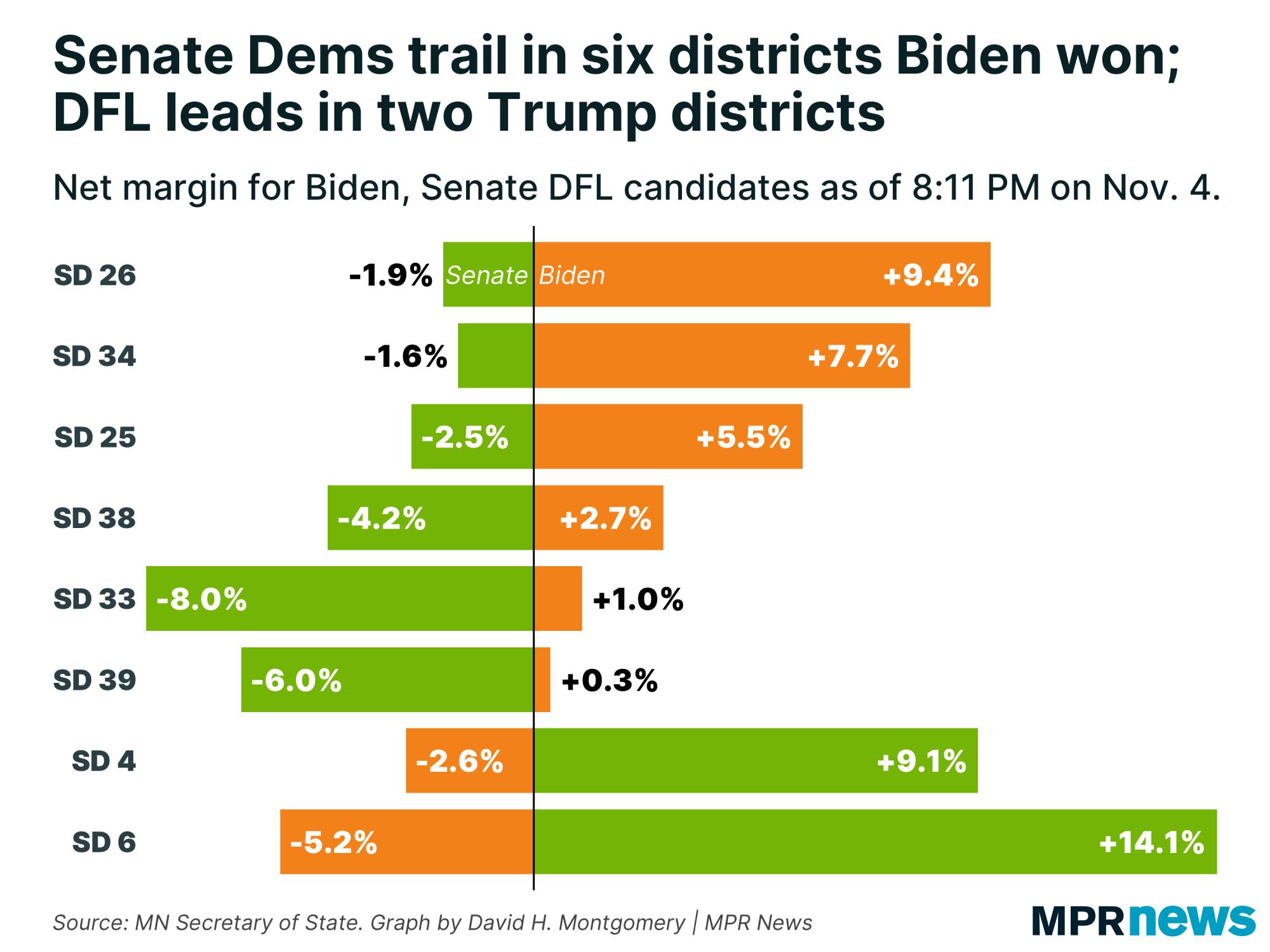 Senate DFLers trail in six districts Biden won; lead in 2 Trump seats