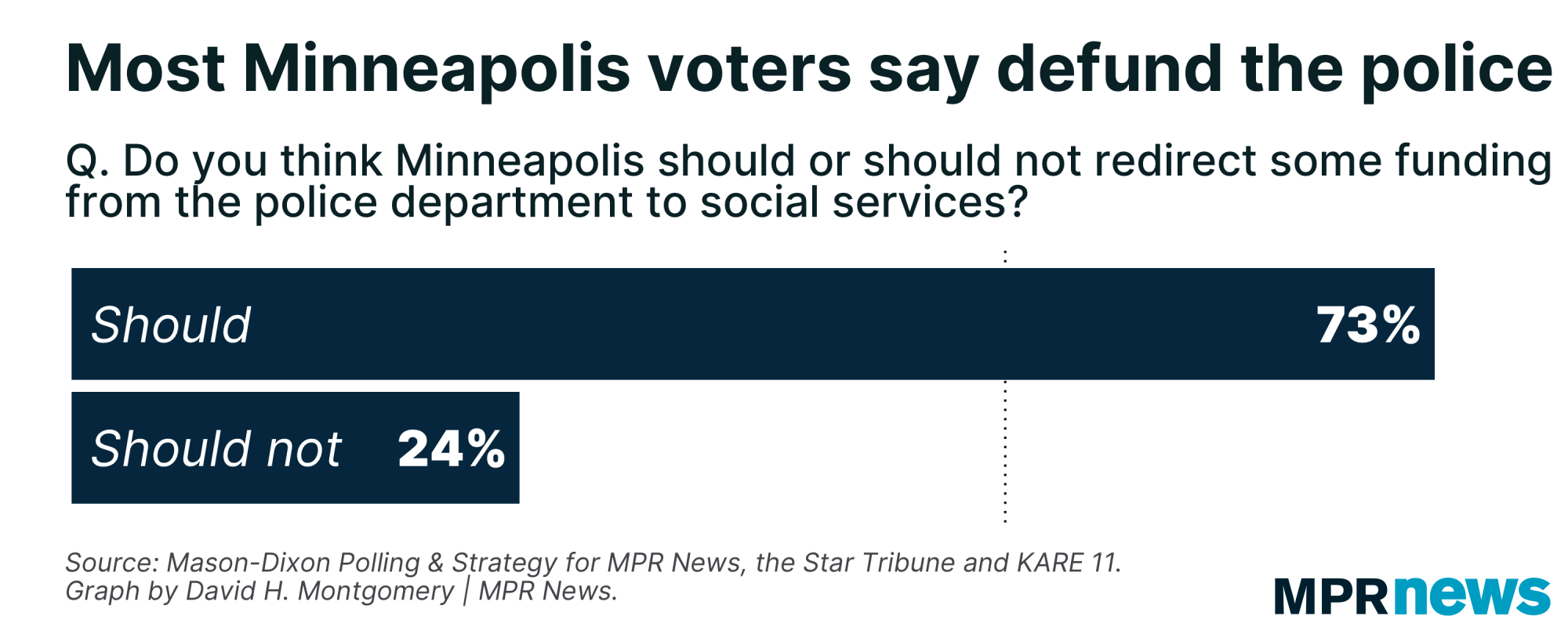 Most Minneapolis voters support defunding the Minneapolis police