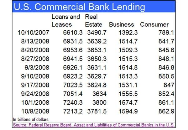 Bank lending