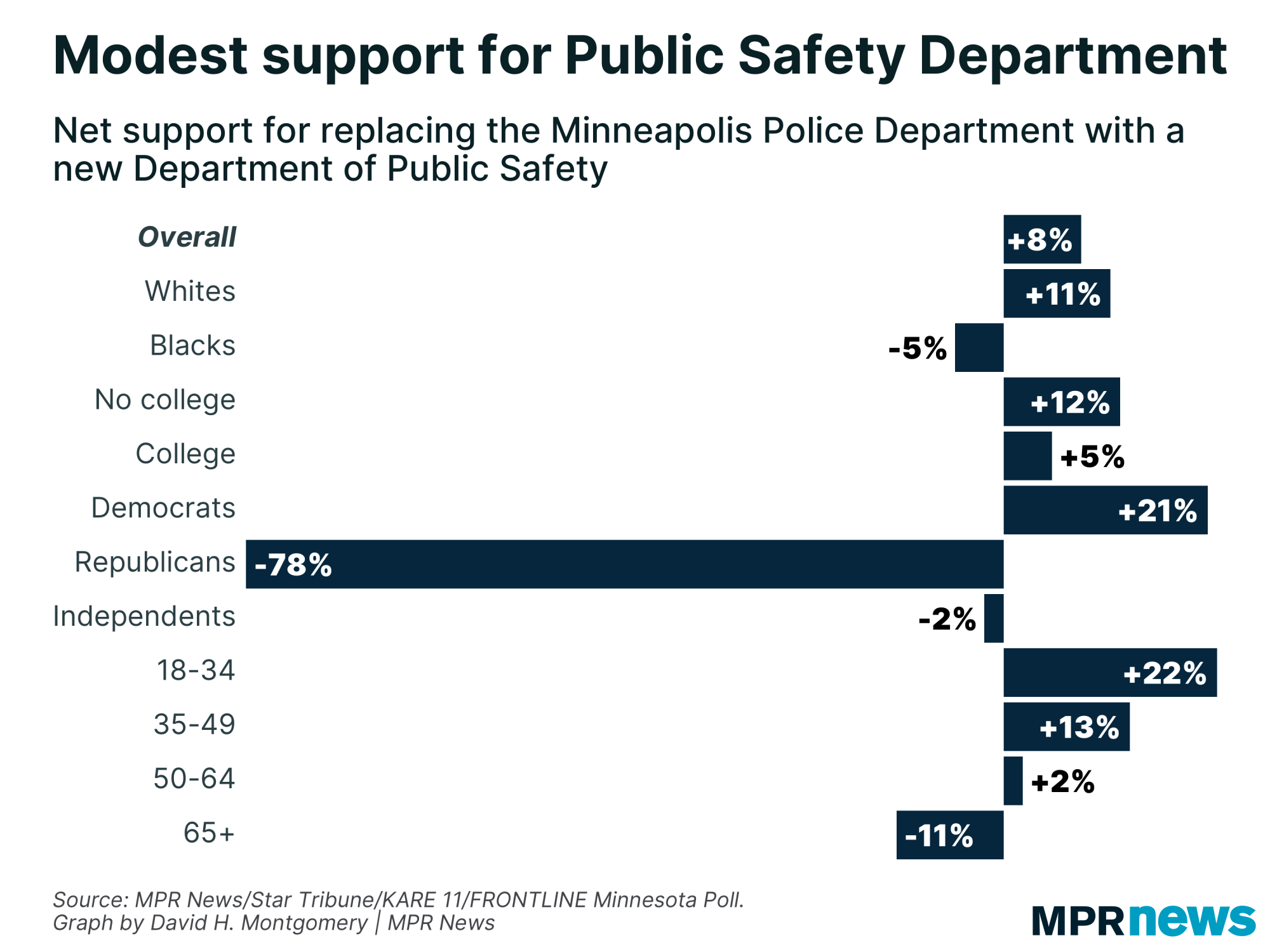 Graph of net support for Minneapolis' public safety amendment