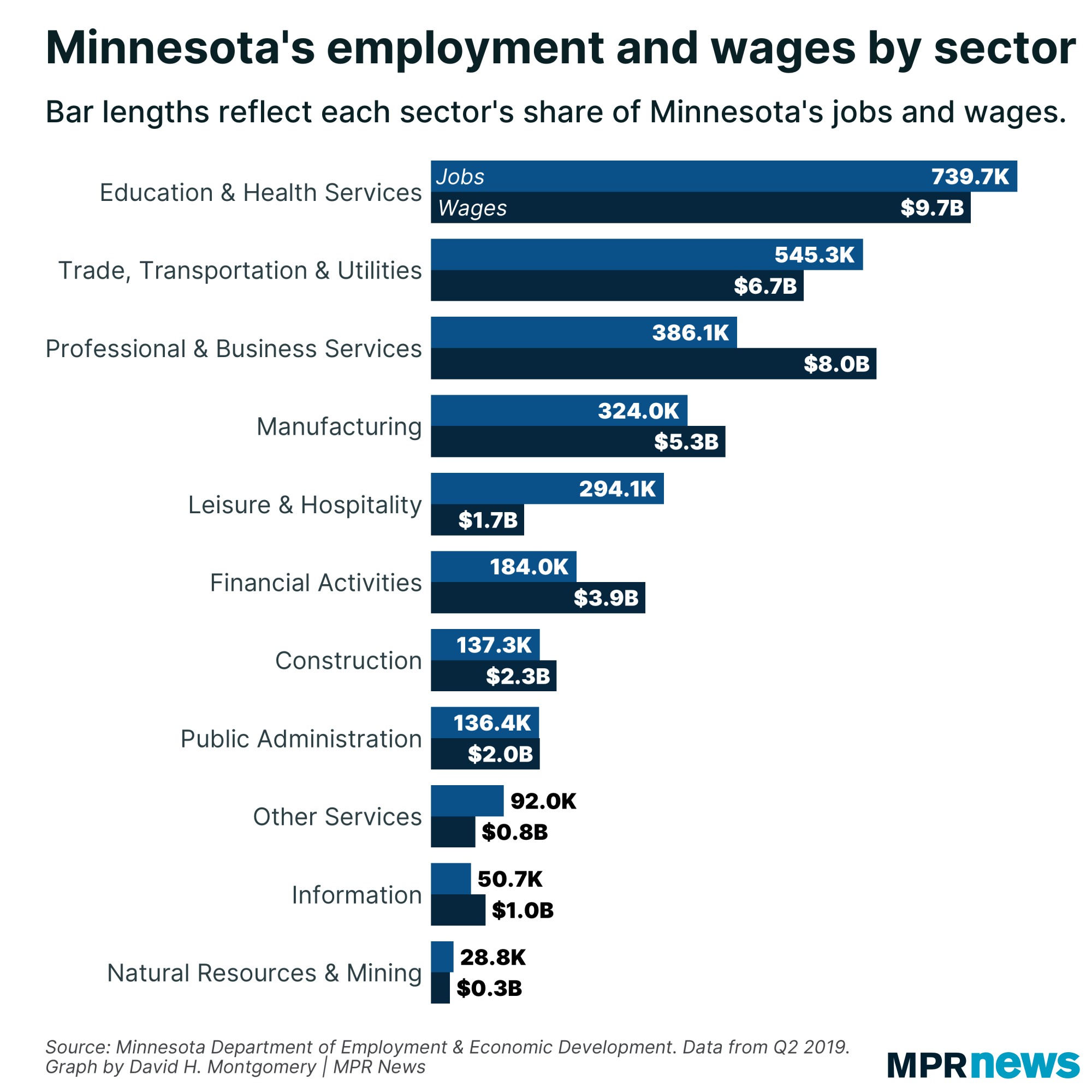 Minnesota's employment and wages by sector