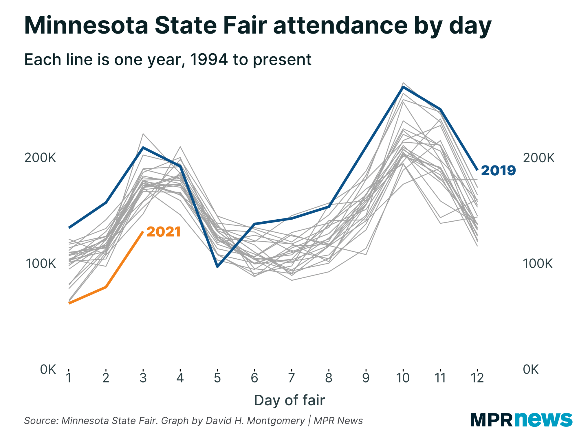 A graph showing attendance at the Minnesota State Fair