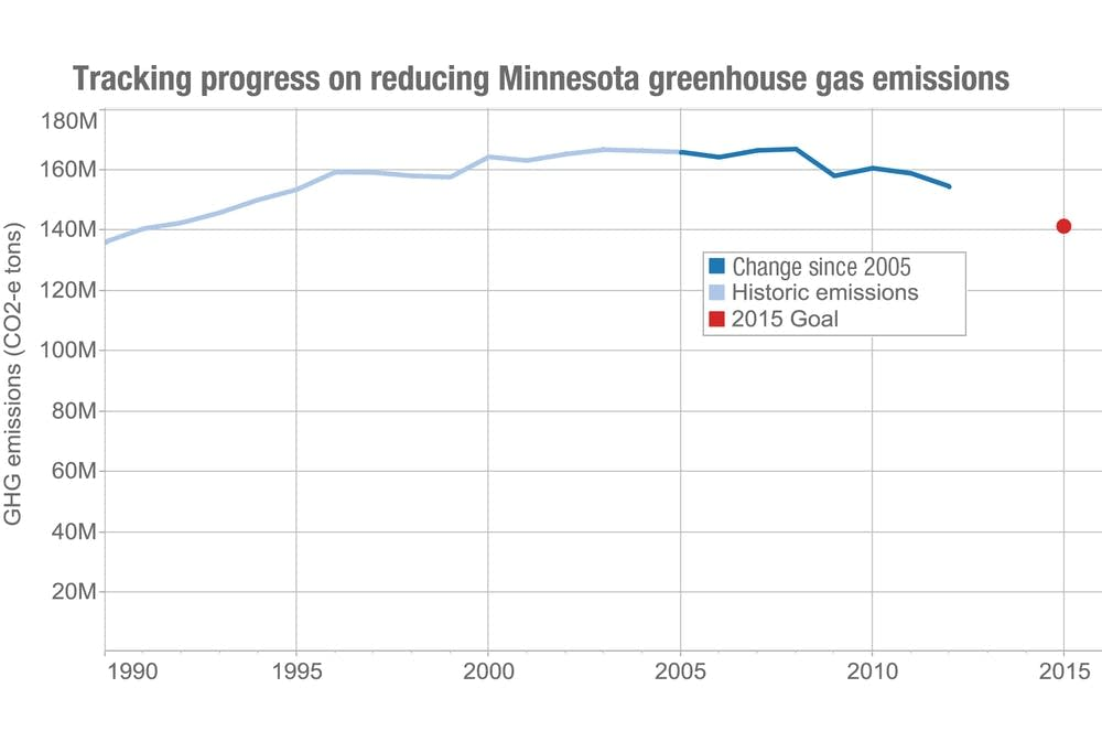 Tracking progress of greenhouse gas emissions
