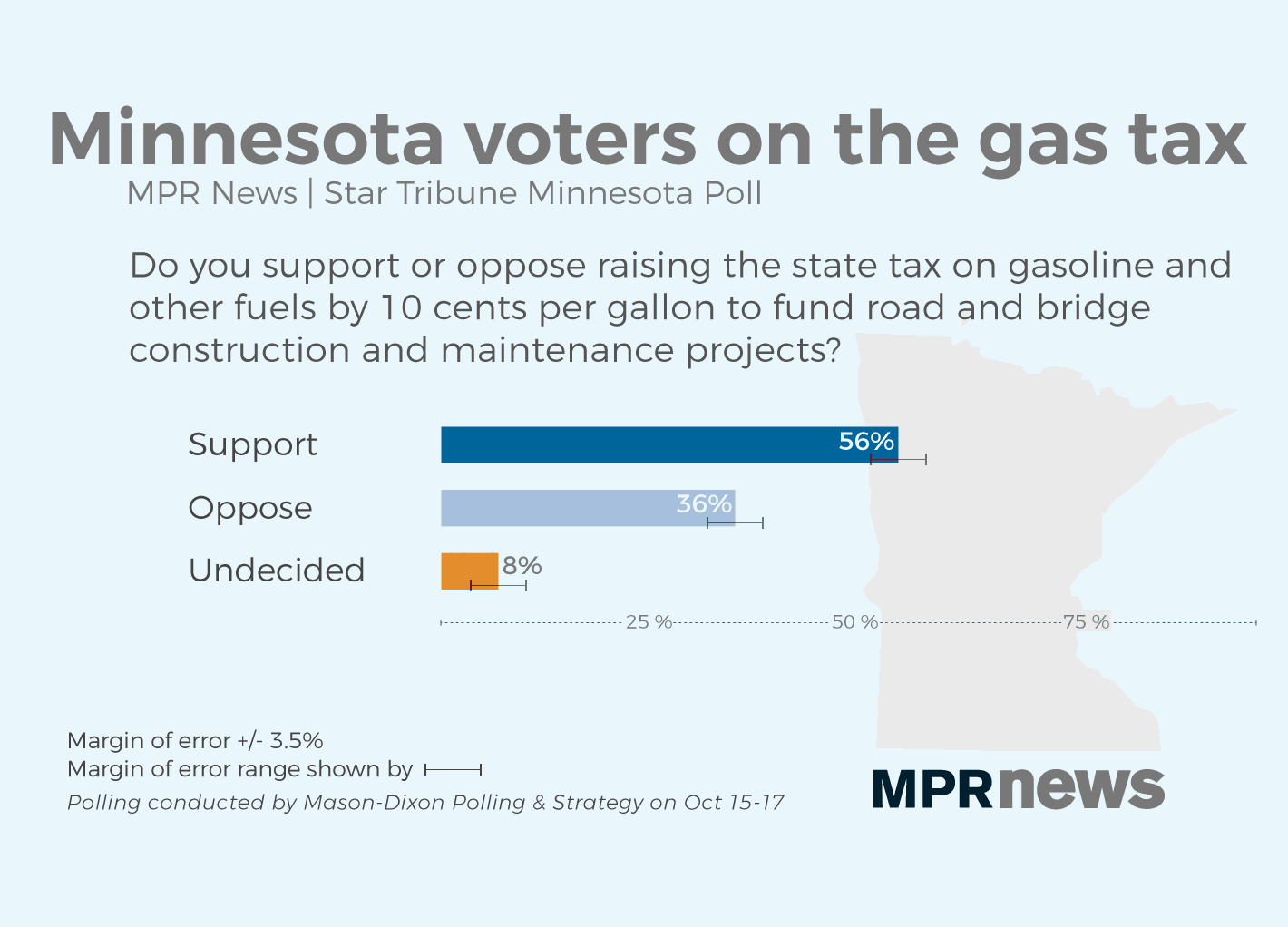Most Minnesotans support a gas tax increase