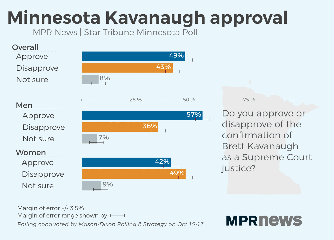Most Minnesota voters approved of the Kavanaugh confirmation