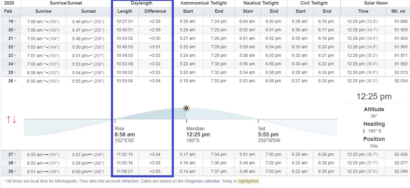 February solar data for Minneapolis
