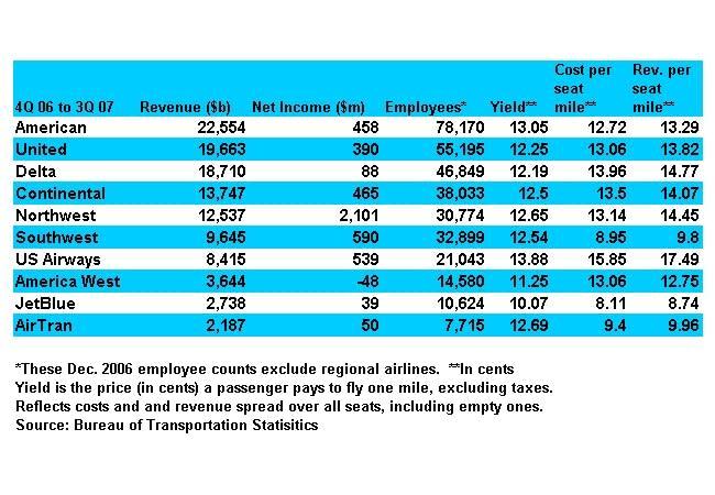 Top U.S. airlines