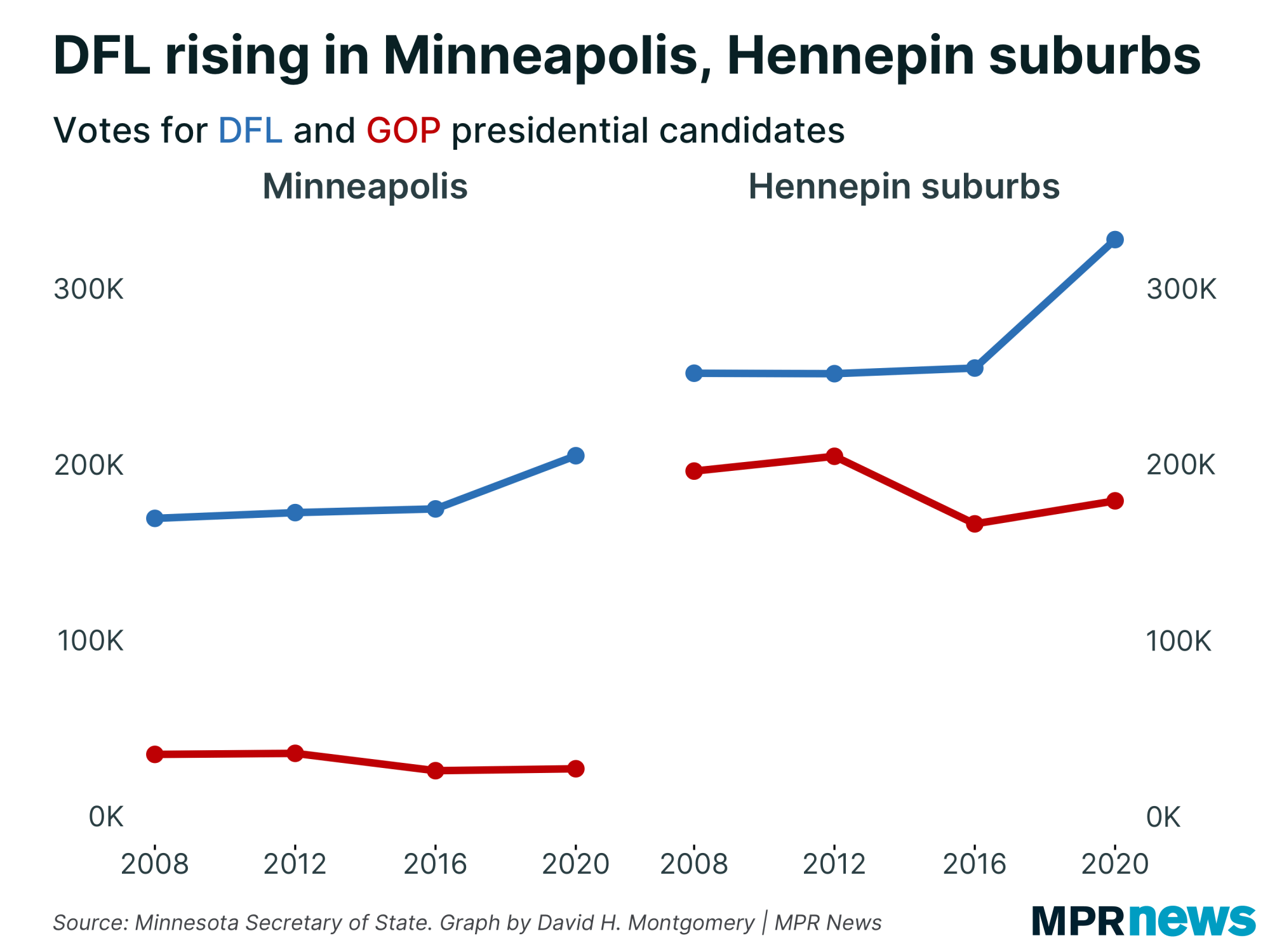 Line graph: DFL rising in Minneapolis, Hennepin County suburbs