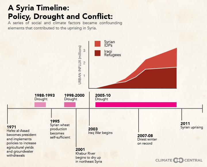 CC Syrian timeline