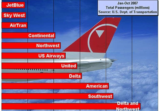 U.S. airlines ranked by total passengers carried