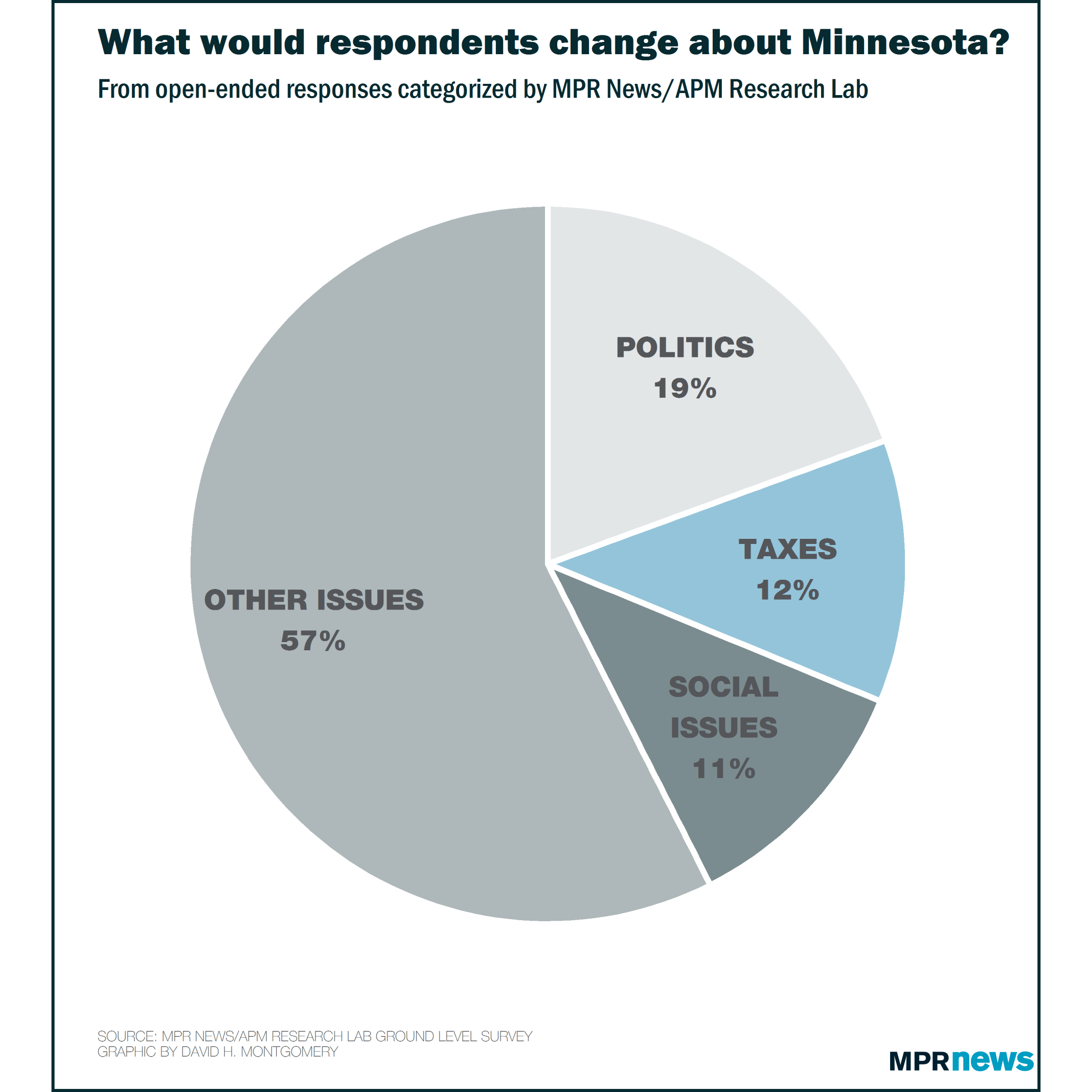 What Minnesotans would change about Minnesota