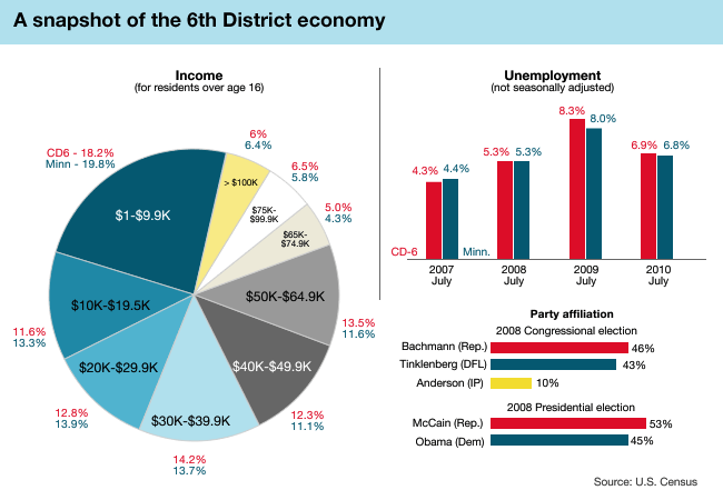 6th District Economy